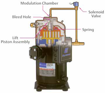 Achieving Variable Capacity With Digital Scroll Compressors